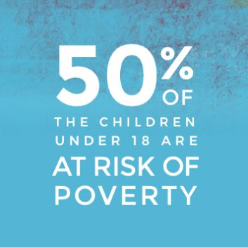 50% of the children under 18 are at risk of poverty Borgen project