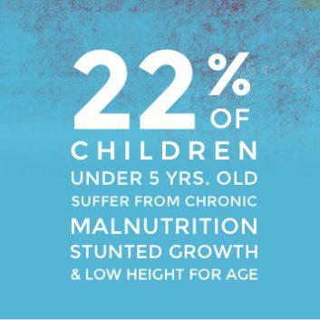 Haiti Malnutrition Statistic